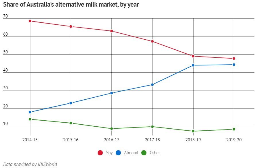 Alternative milk market